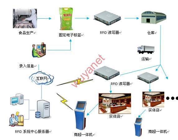 食品追溯,RFID,务亚
