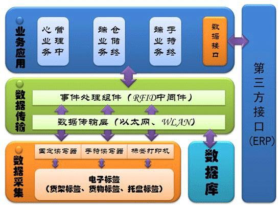 车辆管理,车辆管理系统,RFID,务亚
