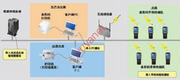 仓储管理,RFID,务亚