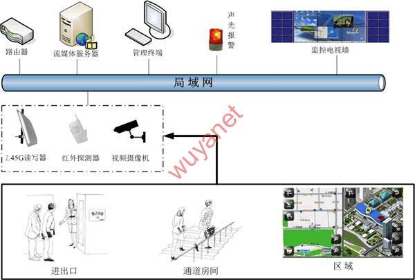 人员定位,RFID,务亚